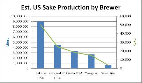 US Sake production by company