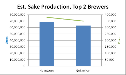 Top Japanese sake production by company