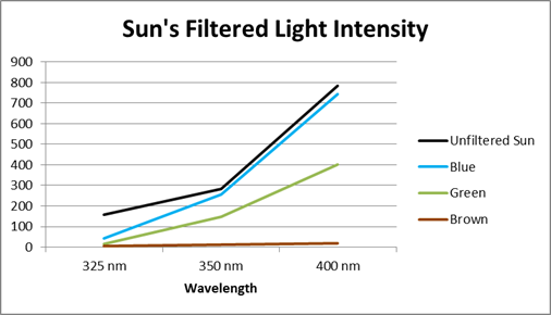 Filtered Ultraviolet light Intensity