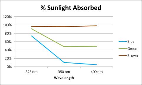 Percentage of Ultraviolet light absorbed