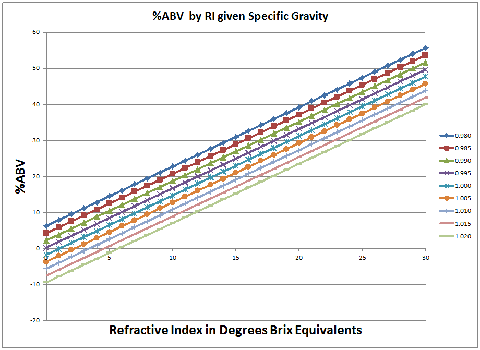 %ABV by RI (in Brix Eq) given Specific Gravity