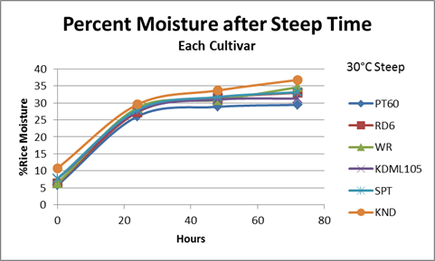 Moisture uptake rate for steeping