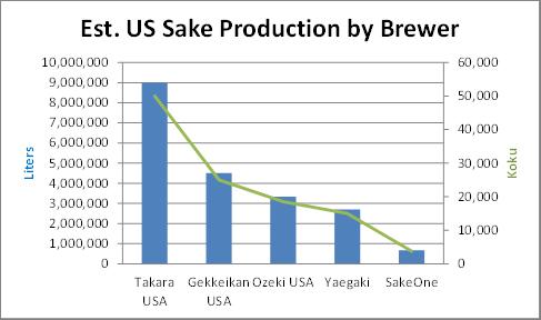 US Sake production by company