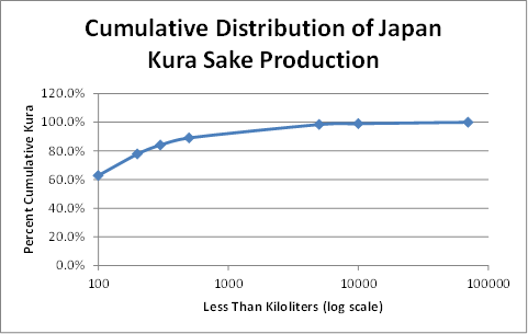 Sake production distribution